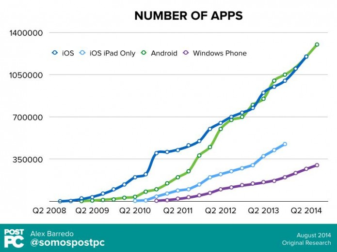 Grafico-apps-publicadas-hasta-20141