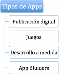 tipos_apps