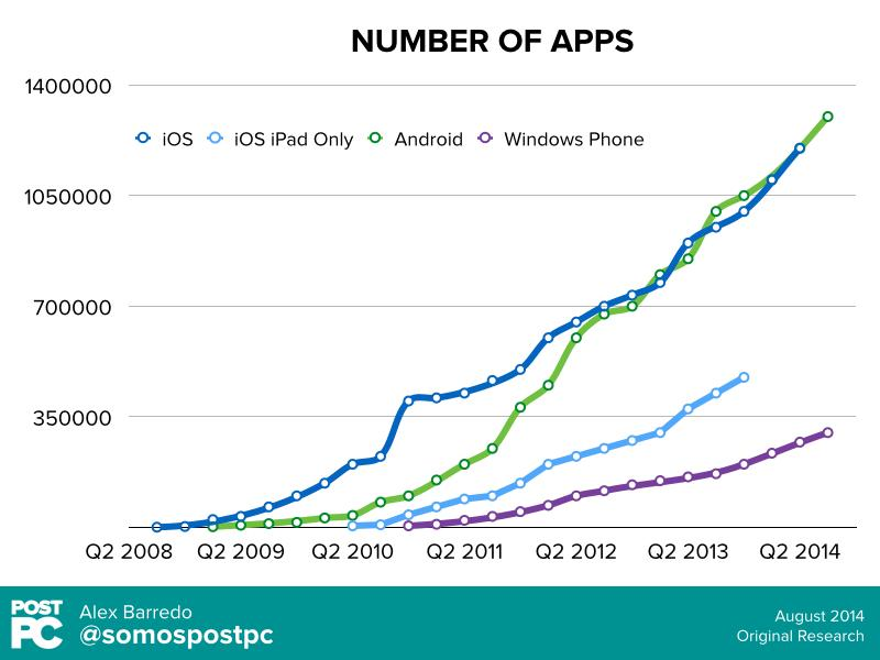 Grafico apps publicadas hasta 2014